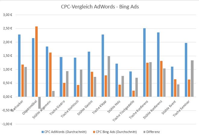 CPC-Vergleich AdWords vs. Bing Ads