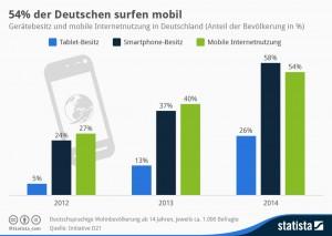 Mobile Commerce und Internetnutzung