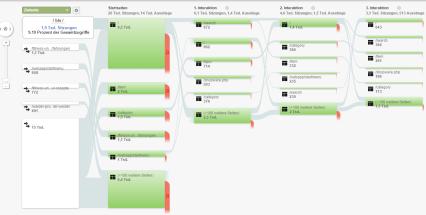 Besucherflussanalyse zur Conversion Optimierung