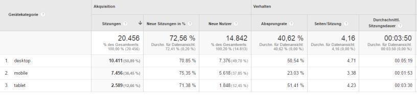 Analyse mobiler Zugriffe zur Conversion Optimierung