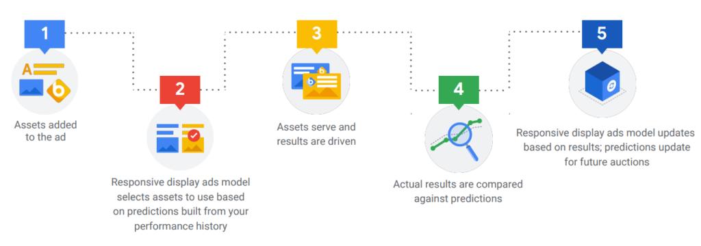 Responsive-Anzeigen-GoogleAds-Displaynetzwerk-1
