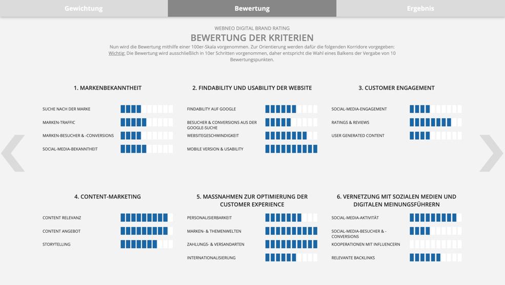 Di-B-Rating Anschauung Bewertung