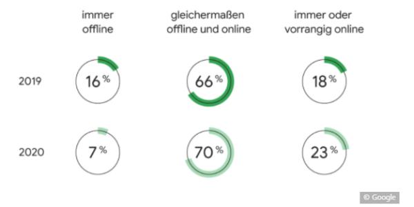 Google Studie Online Shopping